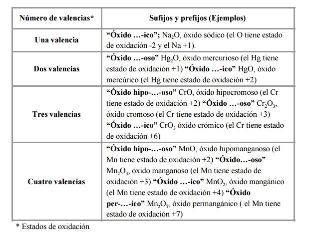 óxidos y anhídridos