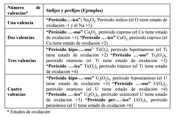 peróxidos