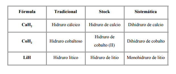 hidruros