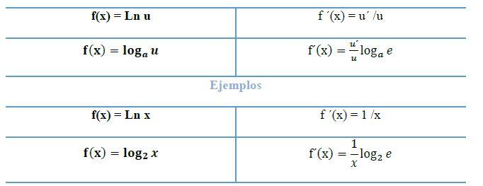 derivadas de funciones logaritmicas