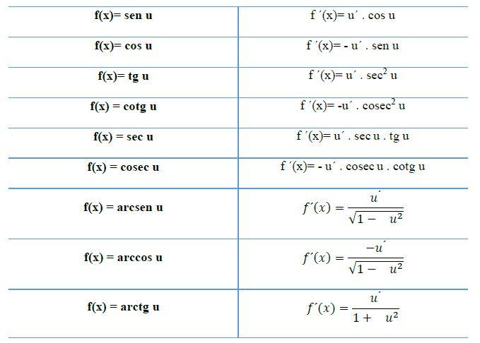 Tabla de derivadas de funciones trigonemetricas