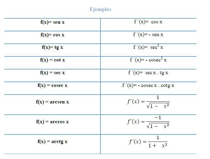Tabla de derivadas trigonometricas