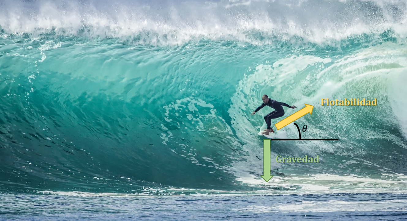 Por qué se forman las olas