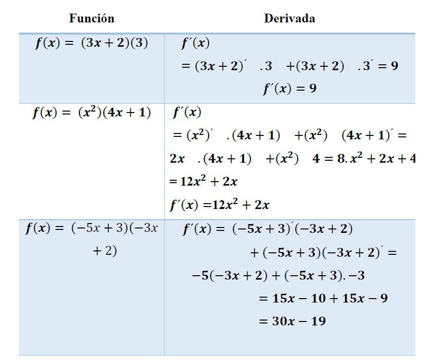 Derivada de un producto matemáticas yo soy tu profe