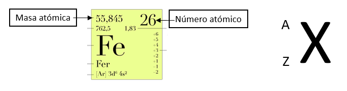 masa atómica y el número atómico