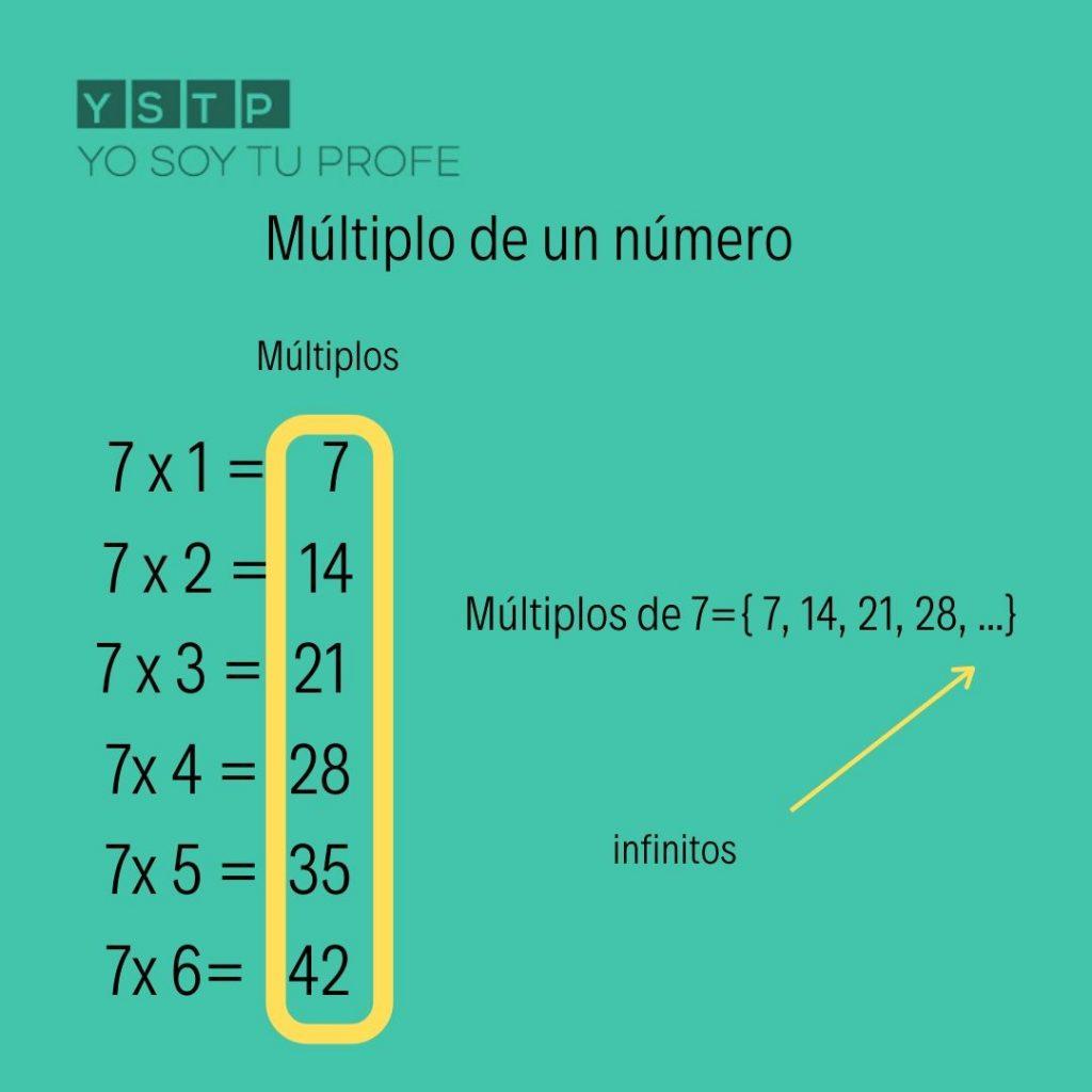 Qué Es Un Múltiplo Qué Son Los Múltiplos De Un Número Yo Soy Tu Profe