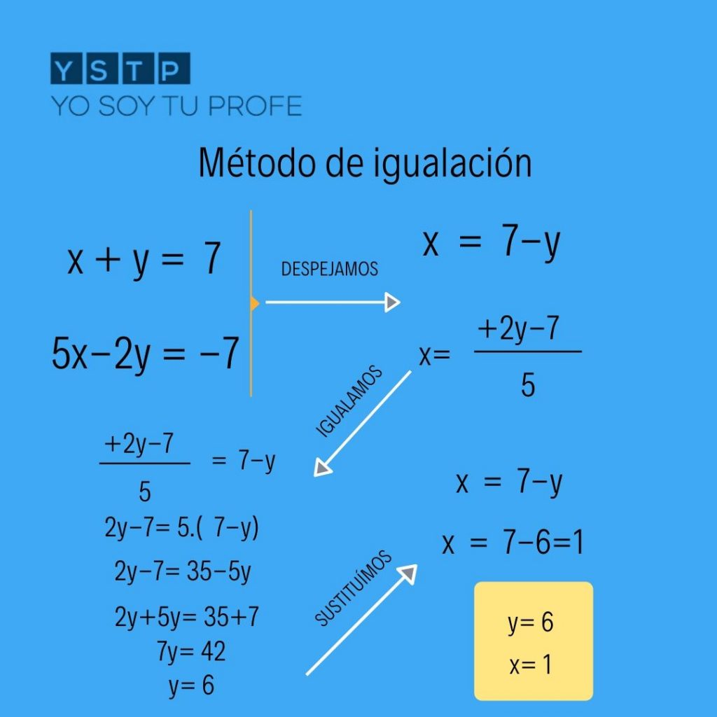 Método De Igualación Practica Con Estos Sistemas De Ecuaciones Yo Soy Tu Profe