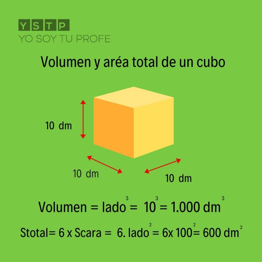 área total de un cubo