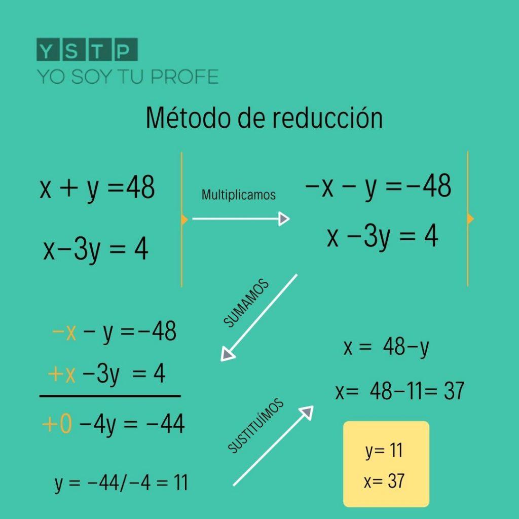 Método de reducción