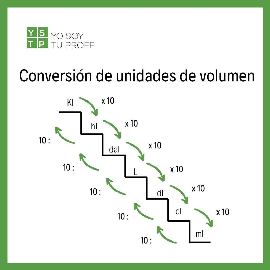 Conversión de unidades de volumen