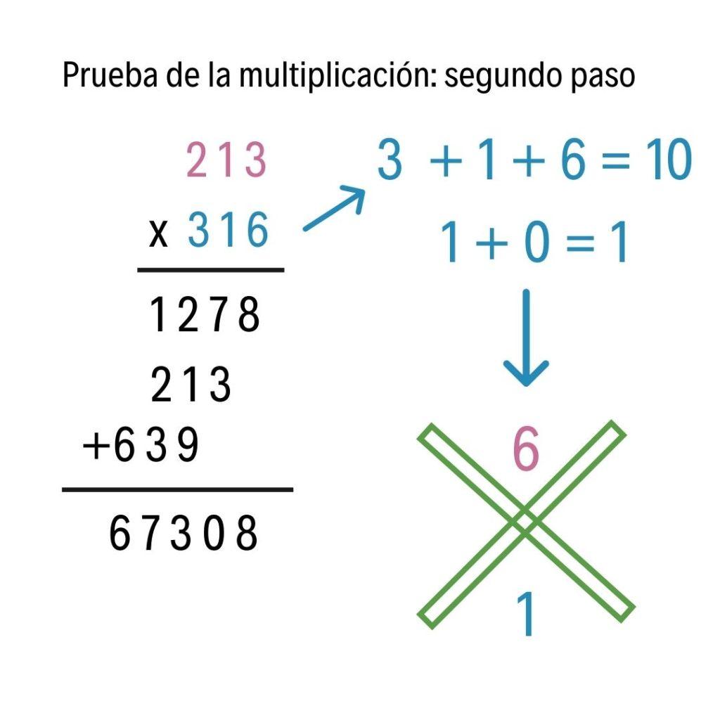 prueba de la multiplicación