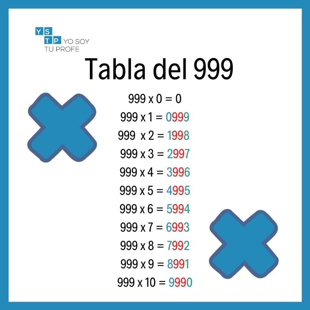 tabla del 999